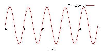 imagenes del movimiento ondulatorio per 237 odo de oscilaci 243 n wikipedia la enciclopedia libre