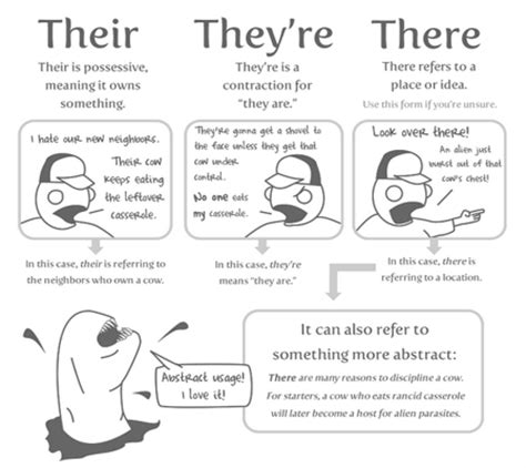 And Their Comics oatmeal on their they re there grammarics
