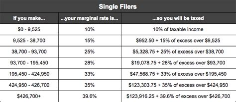 federal tax tables single 2018 federal income tax brackets and retirement