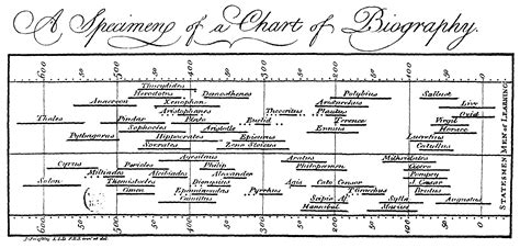 history of biography and autobiography file priestleychart gif wikimedia commons