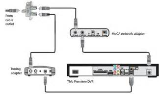 satellite tv wiring dvd satellite get free image about wiring diagram
