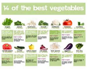vegetables nutrition chart how vegetables help provide nutrition