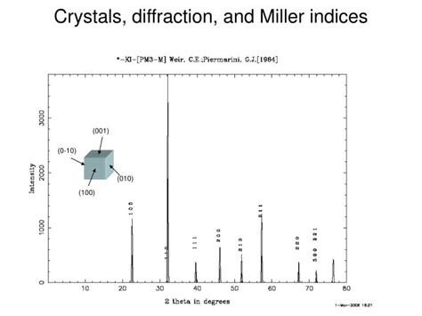 x ray diffraction pattern miller indices ppt x ray diffraction powerpoint presentation id 1710224