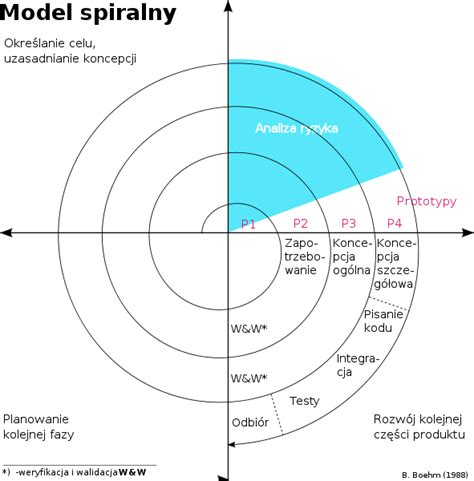 spiral model wikipedia file modelspiralny svg wikimedia commons