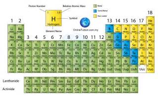 modern periodic table spm chemistry form 4 form 5