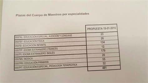 concurso para docentes plazas provicionales 2016 propuesta provisional de plazas oposiciones maestros