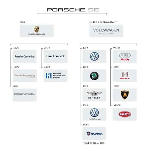Porsche Holding Aktie by Leistet Vw Sich Einen Porsche Oder Eine Milchkannenfabrik