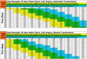 Jeep Tj Gear Chart Jk Gear Ratio Chart Car Interior Design