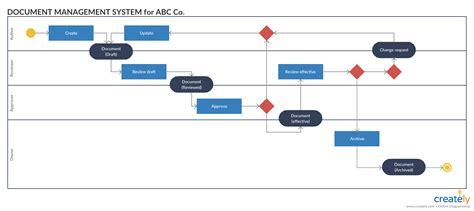 activity diagram tutorial activity diagram tutorial how to draw an activity diagram