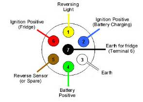 Car Trailer Lighting Diagram Caravan 12s Wiring Diagram