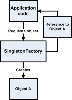 singleton pattern in web applications oracle retail pos suite technical architecture