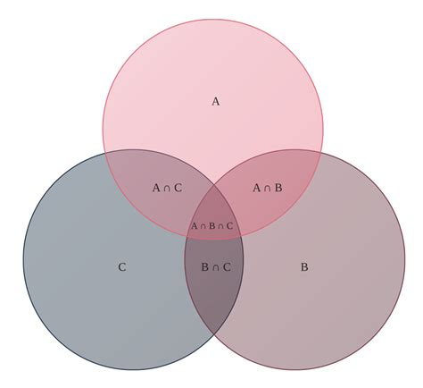 venn diagram exles venn diagram exles venn get free image about wiring