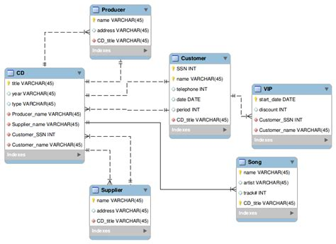 database schema diagram database schema diagram database relationship mysql