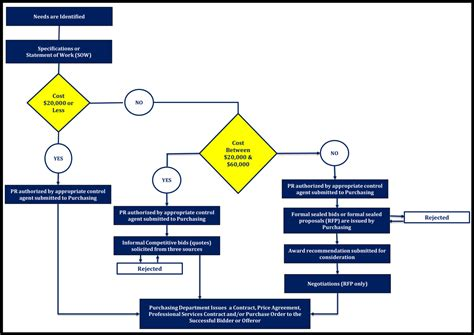 purchasing procedure flowchart purchasing procedure flowchart 28 images purchasing