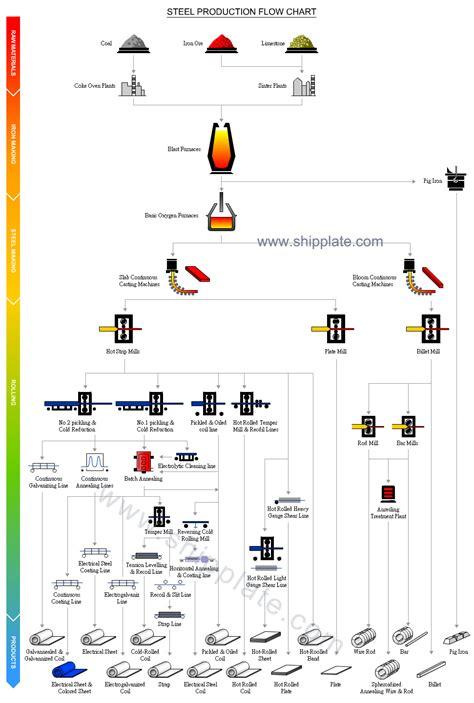 flowchart of production flowchart of production create a flowchart