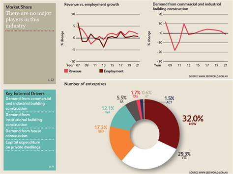 architectural industry to expect significant growth as non residential market recovers