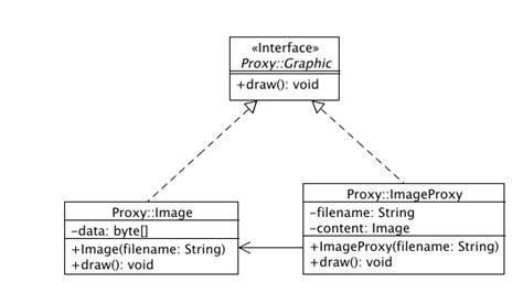 Proxy Pattern Software Engineering | best practice software engineering proxy pattern