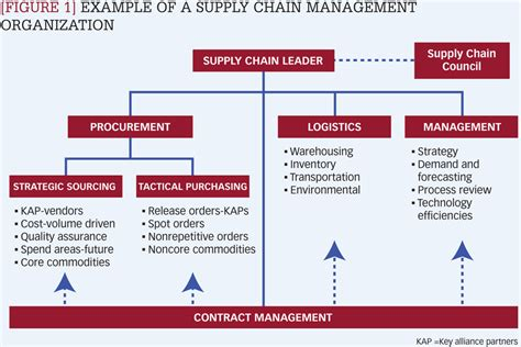 supply chain management plan template figure 1 exle of a supply chain management