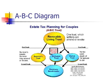 generation skipping trust diagram current tax legislation and estate planning practices