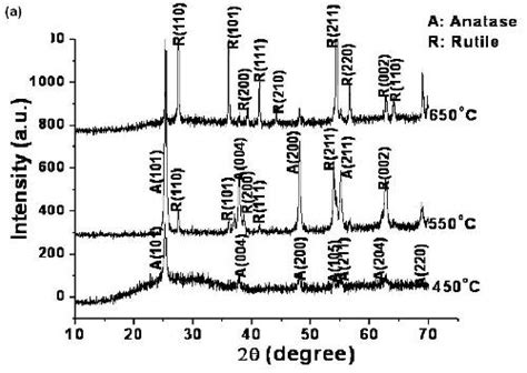 xrd pattern of rutile effect of k doping on the phase transformation of tio2