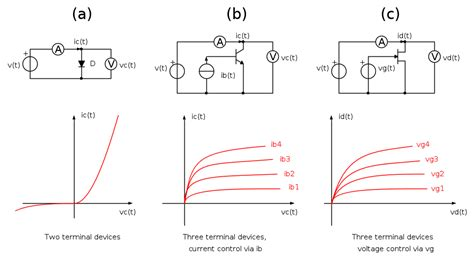 diode curve tracer schematic the diode static characteristics using curve tracer 28 images simple diode curve tracer
