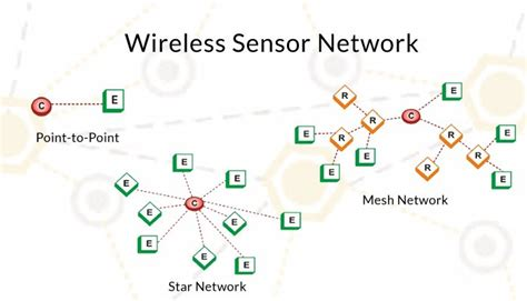 wireless sensor networks thesis topics wireless sensor networks thesis topics vhf uhf uplink