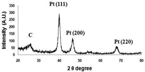 xrd pattern of platinum sensors free full text fabrication of a microneedle