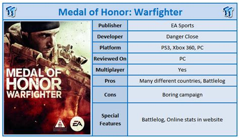 Medal Of Honor Warfighter Pc Version medal of honor warfighter pc review
