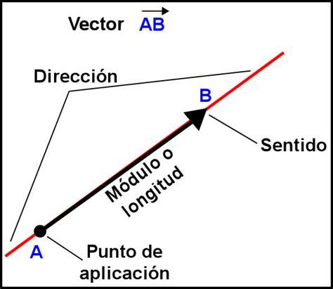 imagenes vectoriales caracteristicas conceptos fundamentales de la f 237 sica youbioit com