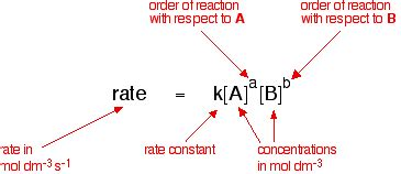 orders of reaction and rate equations