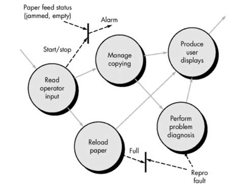state transition diagram for shopping system state transition diagram for shopping system www