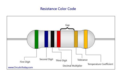 resistor tolerance vs temperature resistor color code chart how to identify resistance color coding