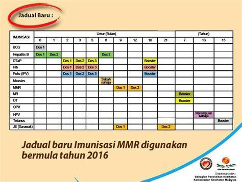 vaccination schedule malaysian vaccination schedule do you what your