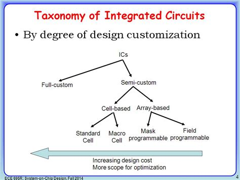 integrated circuits by k r botkar pdf 28 images nanohub org courses ece 695r system on chip