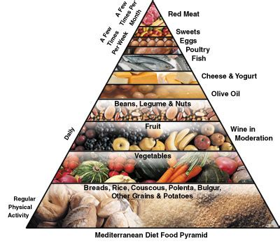 what is a mediterranean style diet food pyramids mediterranean vs usda what are the