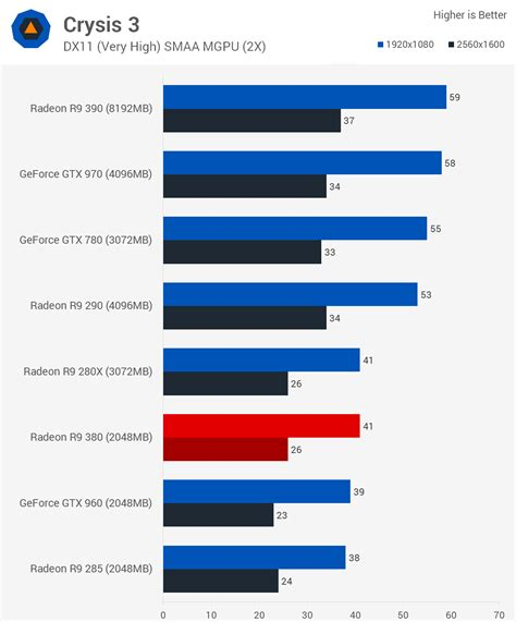 sapphire radeon nitro r7 370 4gb vs gtx 960 gtx 960 vs r9 380 graphics cards linus tech tips
