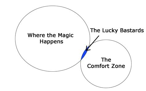 the comfort zone the comfort zone deception thrive global
