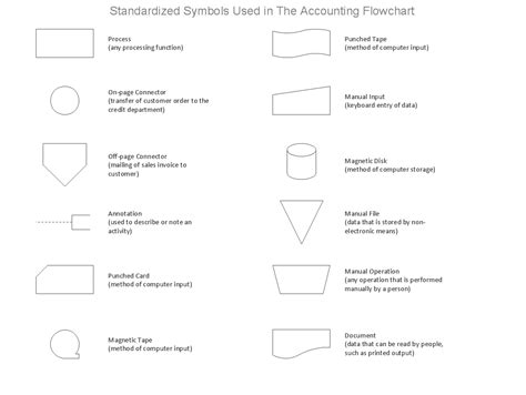 accounting flowchart symbols conceptdraw sles finance and accounting