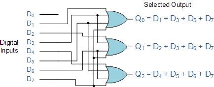 priority encoder | basic electronics tutorials