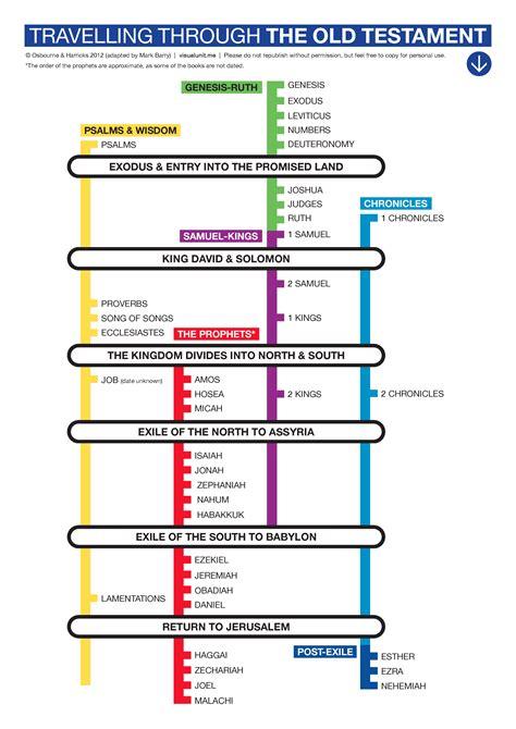 libro timeline timeline visual unit