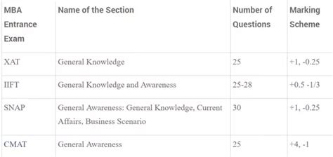Mba From Iift Quora by How To Prepare For The Gk Section In Exams Like Xat Snap