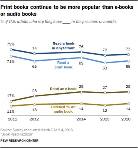 aesthetic clinic marketing in the digital age books majority of americans are still reading print books pew