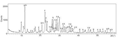 xrd pattern of biotite zeolita estudio de aptitud como una puzolana natural