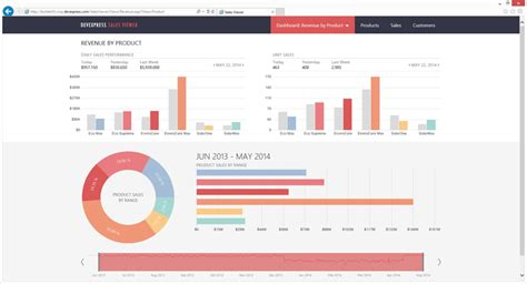 dashboard templates for asp net dashboard design exles in asp net home design ideas