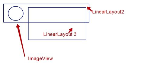 linear layout view overflow android occluded child view s in linearlayout in