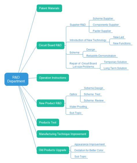 wbs diagram template r d department wbs free r d department wbs templates