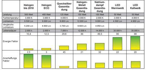20w Led Wieviel Watt by Fluter Vergleich Led Halogen Gasentladung Hqi Natrium