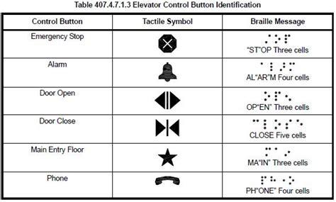 elevator floor plan symbol elevator sign requirements avalis wayfinding solutions