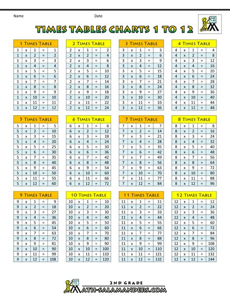 Multiplication Tables Chart by Times Tables Charts Up To 12 Times Table