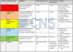 support sla template ticket priority matrix and service level agreements